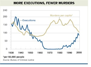 capital punishment deters murder and is Death penalty doesn't deter crime the view that the death penalty deters is still the product of belief,  capital punishment can hold no deterrent value.